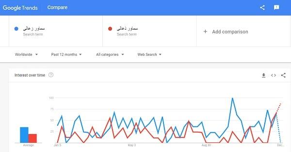 استفاده از گوگل ترندز برای انتخاب کلمه کلیدی